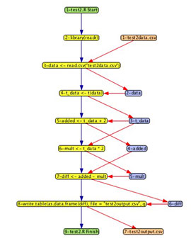 [An R script represented in DDG Explorer, a tool to visualize the provenance of R scripts. A DDG, or Data Derivation Graph, represents datasets and processes as nodes, and the relationships between them as edges. If the R script was a recipe, the yellow process nodes would be cleaning, slicing, and other activities performed on the ingredients, which would be the pink and purple data nodes.]