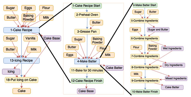 [A workflow for the baking of a cake at a) high, b) moderate, and c) low levels of granularity. Each view of the workflow provides different information that is useful for different purposes. Figure 2a represents the linking of sub-processes and provides a broad overview. Figure 2b represents the expansion of one of these processes. Figure 2c represents the expansion of one of the steps in the first process and provides a detailed level of provenance.]