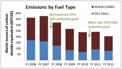Fuel usage and GHG emissions chart