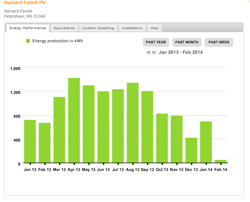 Power Usage at Harvard Forest Solar Array